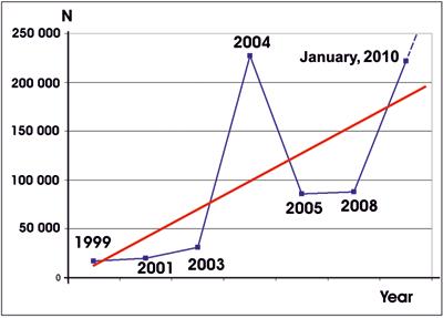 График числа погибших от сильных землетрясенийза период с января 1999 по январь 2010 годы
