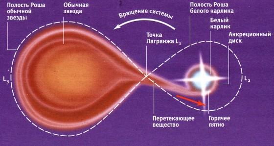 Двойная звездная система