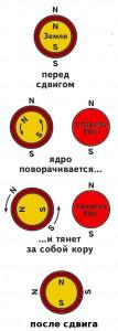 Shema_sdviga