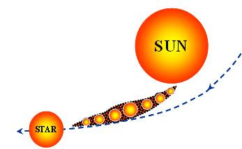 protoplanet hypothesis