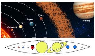 Отсутствует планета между Марсом и Юпитером